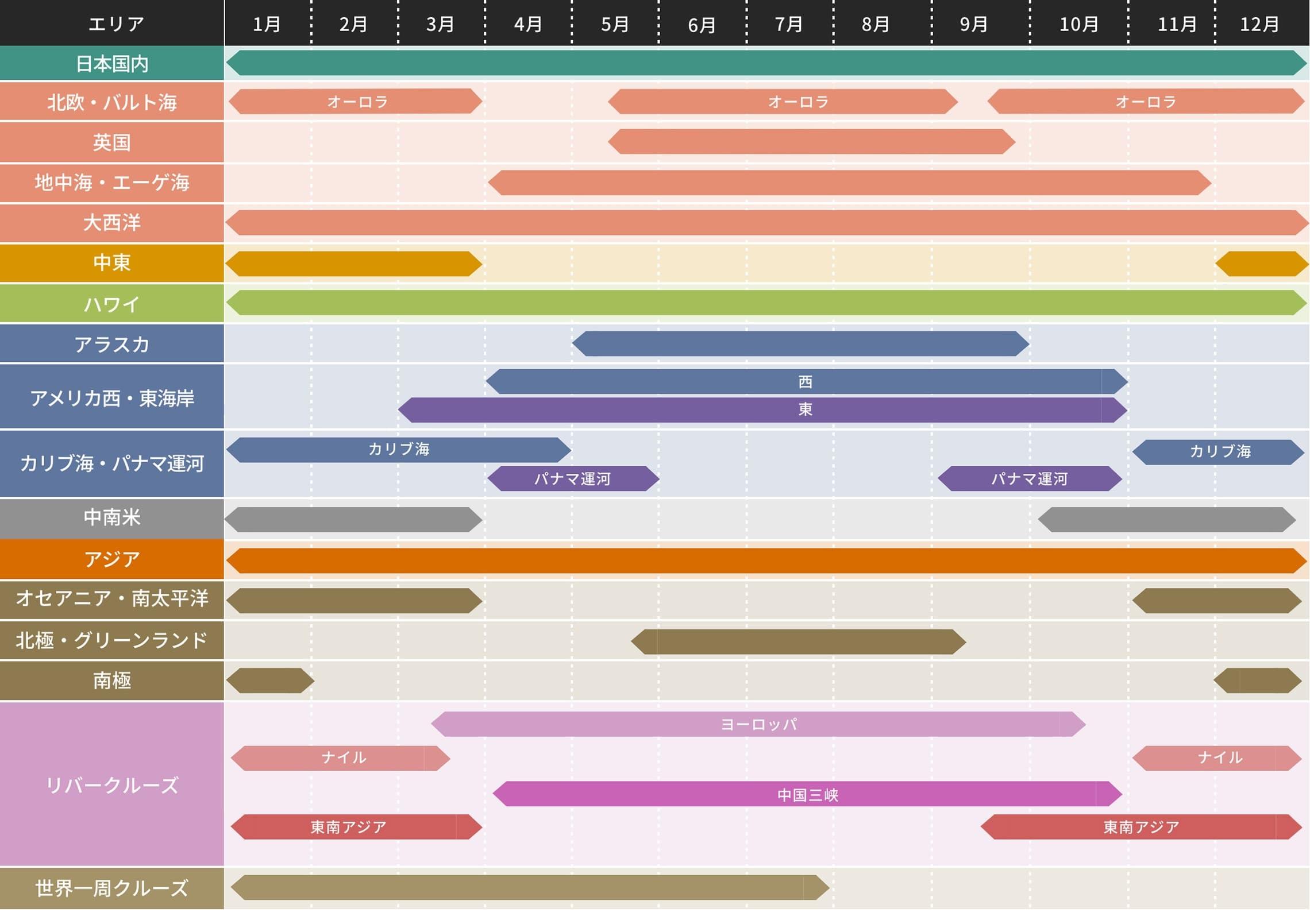 クルーズベストシーズンカレンダー